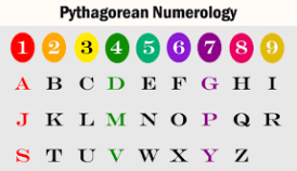 Find Your Lucky Number By Name