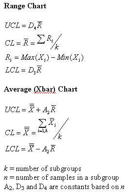 shewhart control charts matlab controlchart