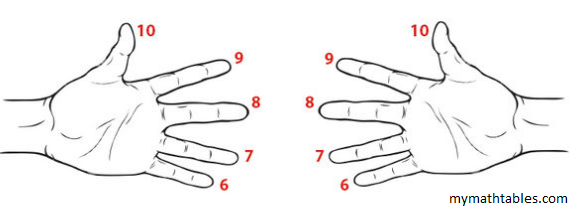Hands Finger Multiplication of 6,7,8 and 9 Time Tables