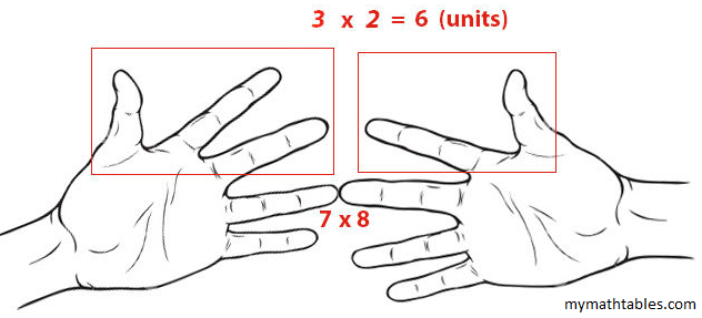 Step4 In The Left Hand Count Finger Which Is Touching 7 And Ones Below That 2 Fingers