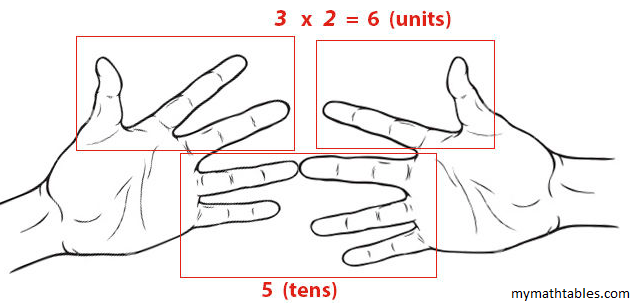 Hands finger multiplication of 6 7 8 and 9 time tables for Table 6 trick