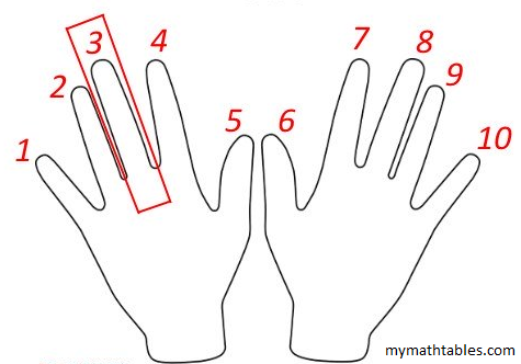 step2now hold down the finger of the number you want to multiply by 9 here in this example we are going to multiply by 3 so the 3rd finger is held down